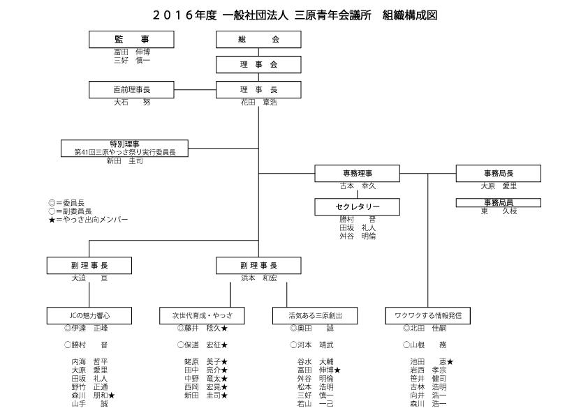 2016年度組織構成図